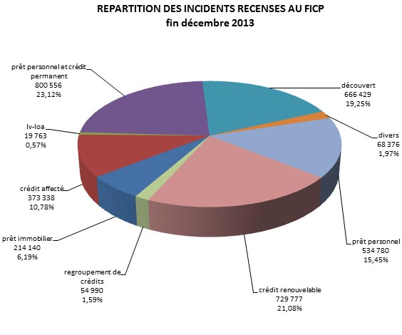 Répartition des incidents inscrits au FICP
