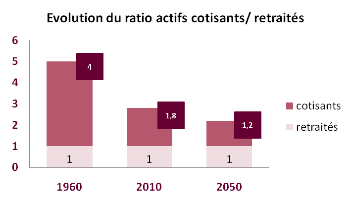 Evolution retraites cotisants
