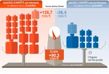 Impôts sous François Hollande : Les 103 créations ou hausses d'impôts depuis mai 2012