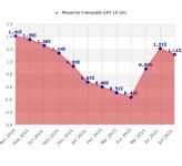 Crédit : actualité des taux à la rentrée 2015