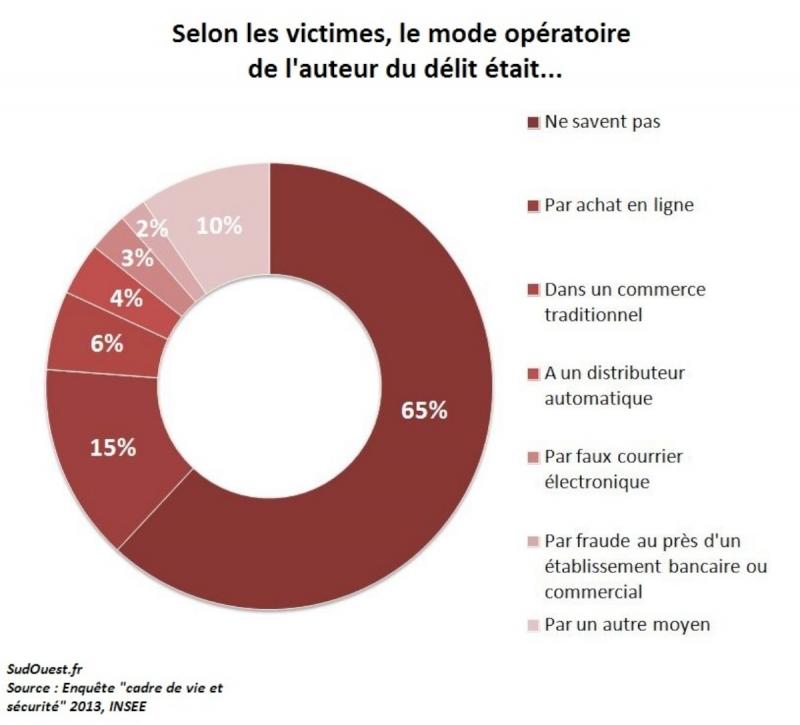 Escroquerie bancaire, plusieurs centaines de milliers de ménages français en sont victimes !