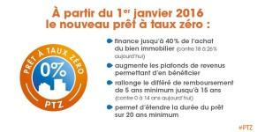 Le prêt à taux zéro, PTZ 2016