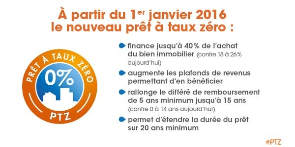 Le pr t taux z ro ptz 2016 0 for Simulateur ptz 2016