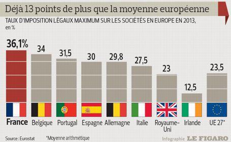 La France est championne d'Europe… en matière d'impôts